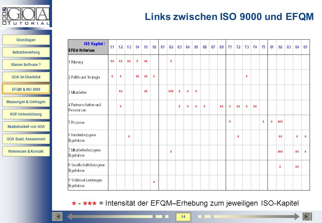 Grundlagen Selbstbewertung Warum Software ? GOA im Überblick EFQM & ISO 9000 Messungen & Umfragen KVP-Unterstützung Skalierbarkeit von GOA GOA Basic A
