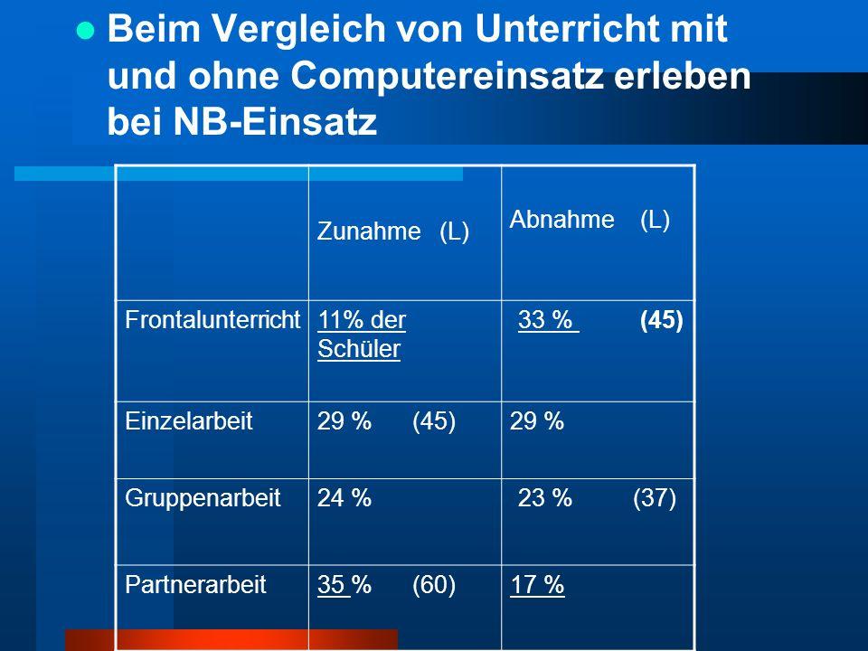 Beim Vergleich von Unterricht mit und ohne Computereinsatz erleben bei NB-Einsatz Zunahme (L) Abnahme (L) Frontalunterricht11% der Schüler 33 % (45) E