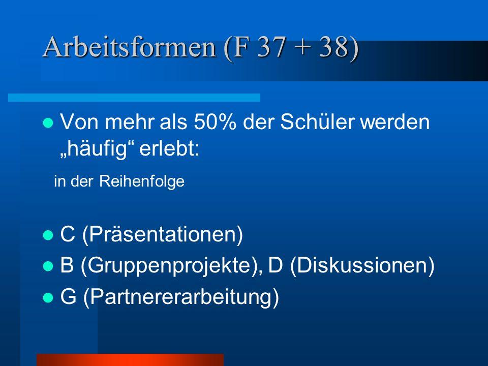 Arbeitsformen (F 37 + 38) Von mehr als 50% der Schüler werden häufig erlebt: in der Reihenfolge C (Präsentationen) B (Gruppenprojekte), D (Diskussionen) G (Partnererarbeitung)