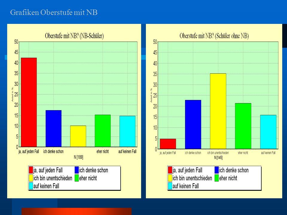 Grafiken Oberstufe mit NB