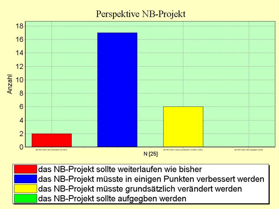 Grafik Fortsetzung NB-Projekt