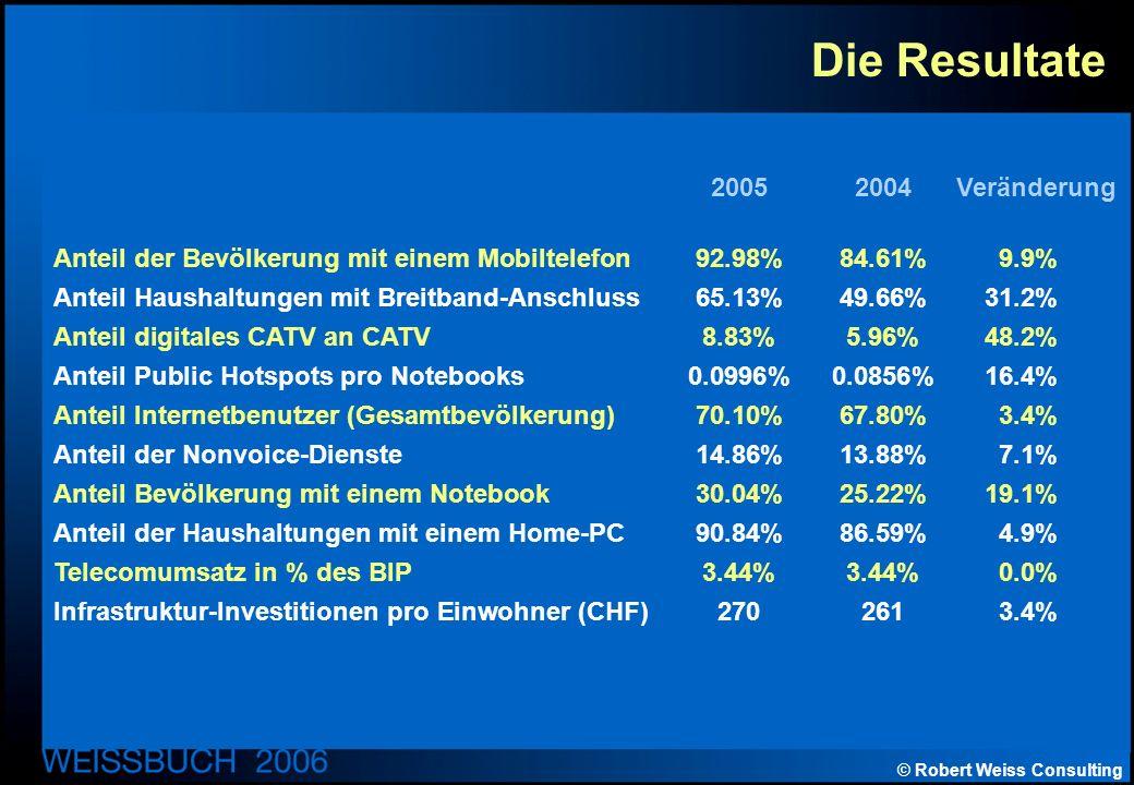 © Robert Weiss Consulting Die Resultate 20052004 Veränderung Anteil der Bevölkerung mit einem Mobiltelefon92.98%84.61%9.9% Anteil Haushaltungen mit Breitband-Anschluss65.13%49.66%31.2% Anteil digitales CATV an CATV8.83%5.96%48.2% Anteil Public Hotspots pro Notebooks0.0996%0.0856%16.4% Anteil Internetbenutzer (Gesamtbevölkerung)70.10%67.80%3.4% Anteil der Nonvoice-Dienste14.86%13.88%7.1% Anteil Bevölkerung mit einem Notebook30.04%25.22%19.1% Anteil der Haushaltungen mit einem Home-PC90.84%86.59%4.9% Telecomumsatz in % des BIP3.44%3.44%0.0% Infrastruktur-Investitionen pro Einwohner (CHF)2702613.4%