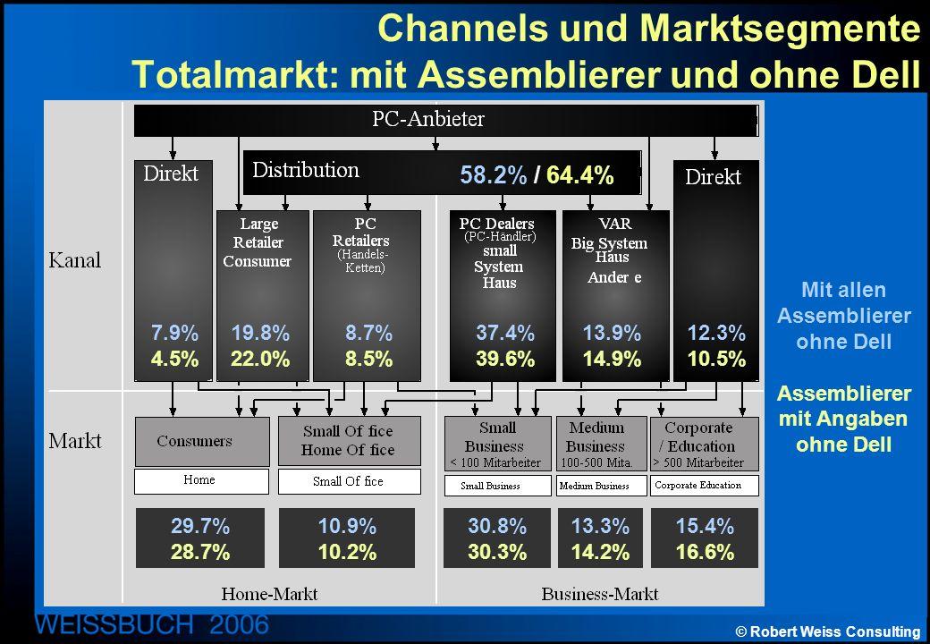 © Robert Weiss Consulting Channels und Marktsegmente Totalmarkt: mit Assemblierer und ohne Dell Mit allen Assemblierer ohne Dell Assemblierer mit Angaben ohne Dell 58.2% / 64.4% 7.9% 4.5% 19.8% 22.0% 8.7% 8.5% 37.4% 39.6% 13.9% 14.9% 12.3% 10.5% 29.7% 28.7% 10.9% 10.2% 30.8% 30.3% 13.3% 14.2% 15.4% 16.6%