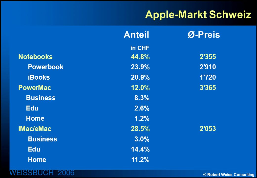 © Robert Weiss Consulting Apple-Markt Schweiz Anteil Ø-Preis in CHF Notebooks44.8%2 355 Powerbook23.9%2 910 iBooks20.9%1 720 PowerMac12.0%3 365 Business8.3% Edu2.6% Home1.2% iMac/eMac28.5%2 053 Business3.0% Edu14.4% Home11.2%