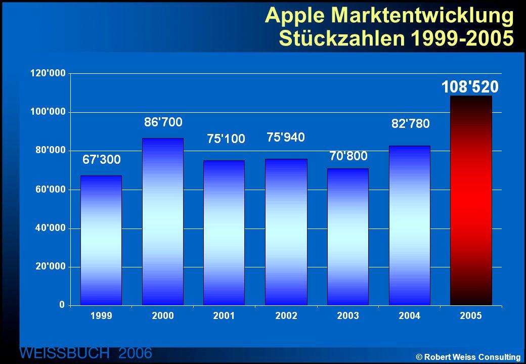© Robert Weiss Consulting Apple Marktentwicklung Stückzahlen 1999-2005