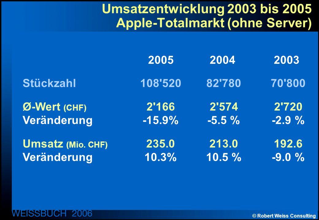 © Robert Weiss Consulting Umsatzentwicklung 2003 bis 2005 Apple-Totalmarkt (ohne Server) 200520042003 Stückzahl108 520 82 780 70 800 Ø-Wert (CHF) 2 166 2 574 2 720 Veränderung-15.9% -5.5 % -2.9 % Umsatz (Mio.