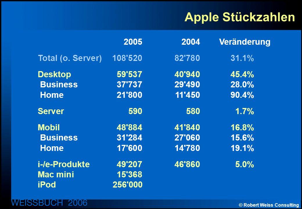 © Robert Weiss Consulting Apple Stückzahlen 20052004 Veränderung Total (o.