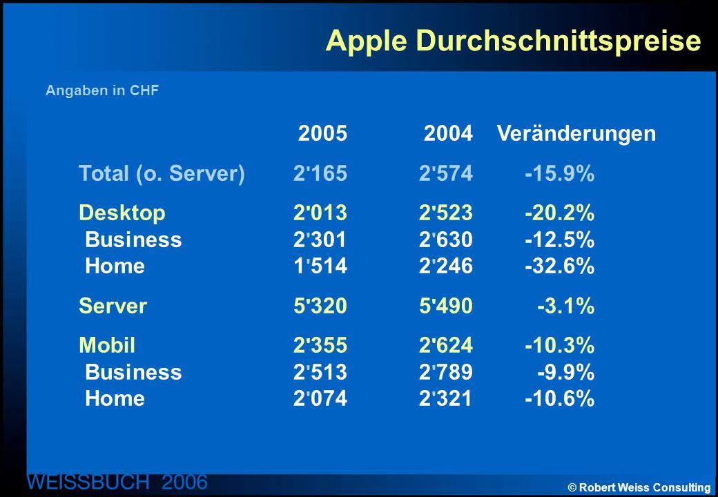 © Robert Weiss Consulting Apple Durchschnittspreise 20052004 Veränderungen Total (o.