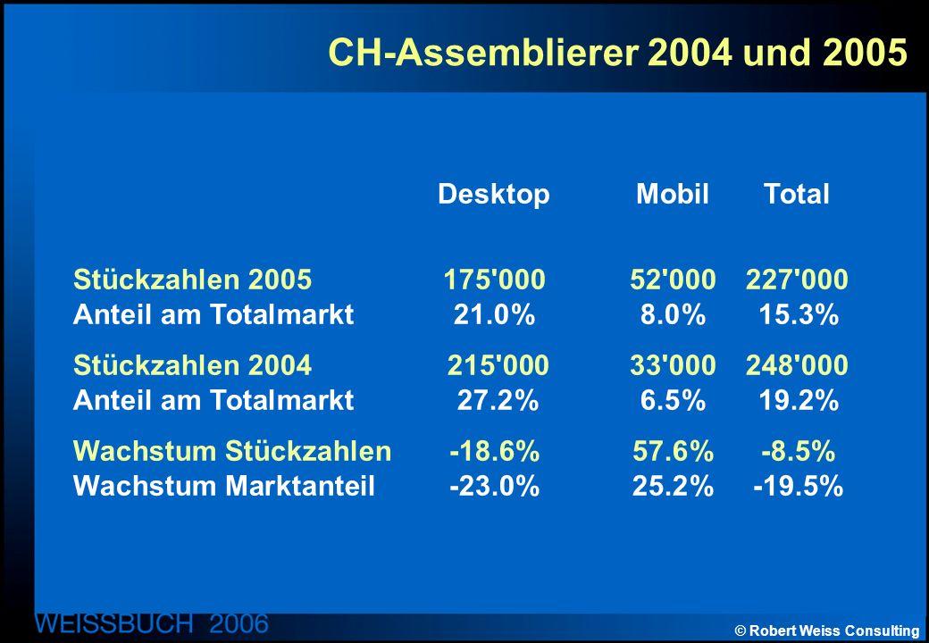 © Robert Weiss Consulting CH-Assemblierer 2004 und 2005 Desktop MobilTotal Stückzahlen 2005175 00052 000227 000 Anteil am Totalmarkt21.0%8.0%15.3% Stückzahlen 2004 215 00033 000248 000 Anteil am Totalmarkt 27.2%6.5%19.2% Wachstum Stückzahlen -18.6% 57.6%-8.5% Wachstum Marktanteil -23.0%25.2%-19.5%