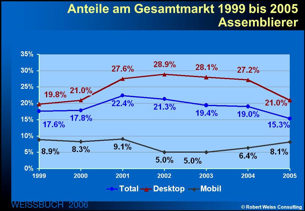 © Robert Weiss Consulting Anteile am Gesamtmarkt 1999 bis 2005 Assemblierer
