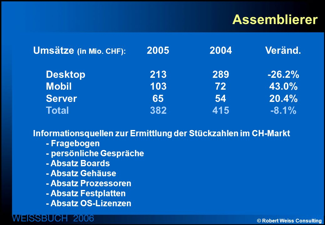 © Robert Weiss Consulting Assemblierer Umsätze (in Mio. CHF): 2005 2004Veränd. Desktop213289-26.2% Mobil1037243.0% Server655420.4% Total382415-8.1% In