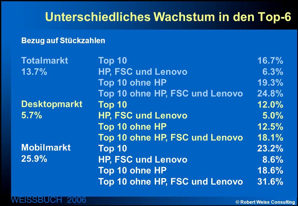 © Robert Weiss Consulting Unterschiedliches Wachstum in den Top-6 Top 1016.7% HP, FSC und Lenovo6.3% Top 10 ohne HP19.3% Top 10 ohne HP, FSC und Lenovo24.8% Top 1012.0% HP, FSC und Lenovo 5.0% Top 10 ohne HP12.5% Top 10 ohne HP, FSC und Lenovo 18.1% Top 10 23.2% HP, FSC und Lenovo 8.6% Top 10 ohne HP 18.6% Top 10 ohne HP, FSC und Lenovo 31.6% Totalmarkt 13.7% Desktopmarkt 5.7% Mobilmarkt 25.9% Bezug auf Stückzahlen