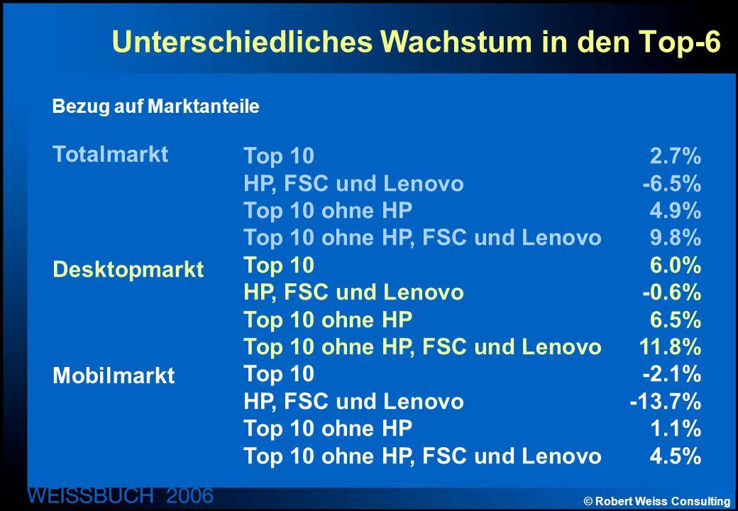 © Robert Weiss Consulting Unterschiedliches Wachstum in den Top-6 Top 102.7% HP, FSC und Lenovo-6.5% Top 10 ohne HP4.9% Top 10 ohne HP, FSC und Lenovo9.8% Top 106.0% HP, FSC und Lenovo-0.6% Top 10 ohne HP6.5% Top 10 ohne HP, FSC und Lenovo 11.8% Top 10 -2.1% HP, FSC und Lenovo-13.7% Top 10 ohne HP 1.1% Top 10 ohne HP, FSC und Lenovo 4.5% Totalmarkt Desktopmarkt Mobilmarkt Bezug auf Marktanteile