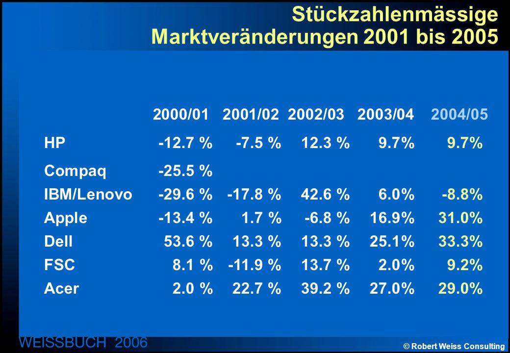 © Robert Weiss Consulting Stückzahlenmässige Marktveränderungen 2001 bis 2005 2000/01 2001/02 2002/03 2003/04 2004/05 HP -12.7 % -7.5 % 12.3 %9.7%9.7% Compaq-25.5 % IBM/Lenovo -29.6 % -17.8 % 42.6 %6.0%-8.8% Apple -13.4 % 1.7 % -6.8 %16.9%31.0% Dell 53.6 % 13.3 % 13.3 %25.1%33.3% FSC 8.1 % -11.9 % 13.7 %2.0%9.2% Acer 2.0 % 22.7 % 39.2 %27.0%29.0%