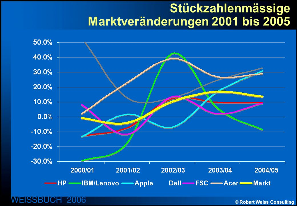 © Robert Weiss Consulting Stückzahlenmässige Marktveränderungen 2001 bis 2005