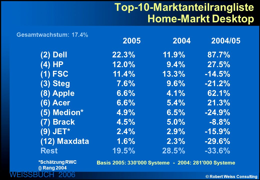 © Robert Weiss Consulting Top-10-Marktanteilrangliste Home-Markt Desktop (2) Dell22.3%11.9%87.7% (4) HP12.0%9.4%27.5% (1) FSC11.4%13.3%-14.5% (3) Steg