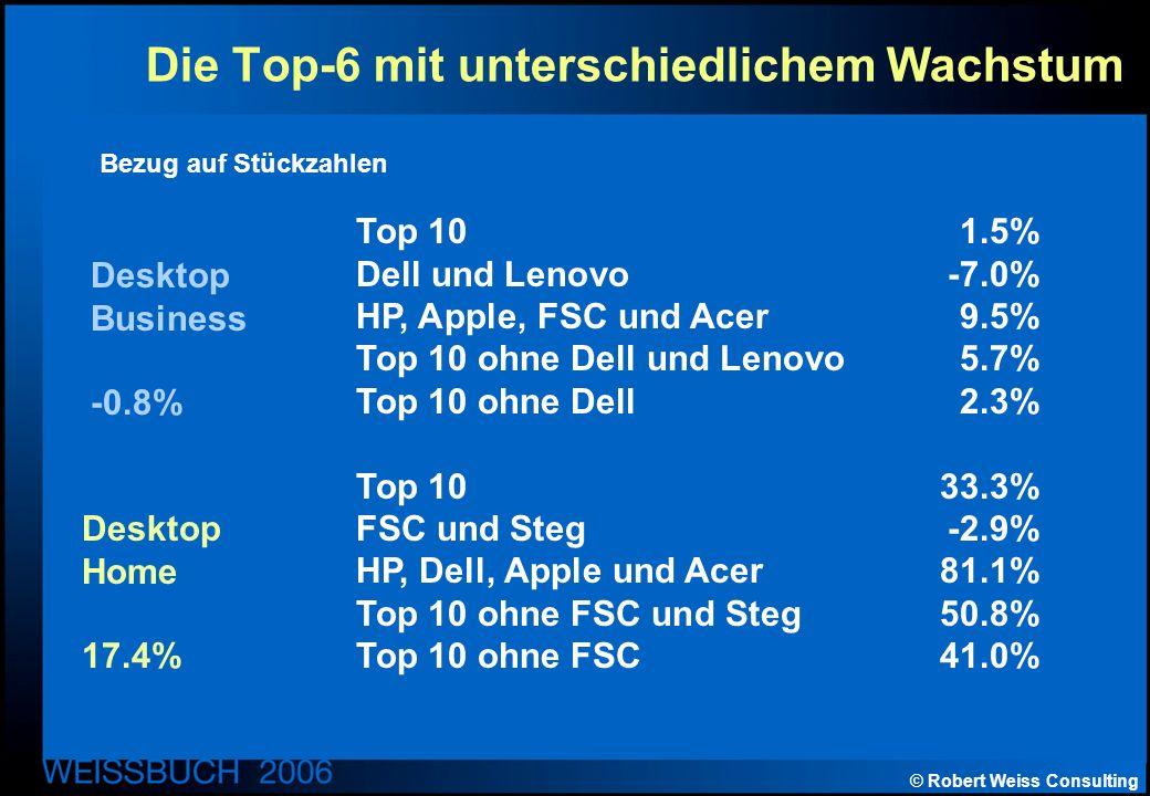 © Robert Weiss Consulting Die Top-6 mit unterschiedlichem Wachstum Top 101.5% Dell und Lenovo-7.0% HP, Apple, FSC und Acer9.5% Top 10 ohne Dell und Lenovo 5.7% Top 10 ohne Dell2.3% Top 1033.3% FSC und Steg-2.9% HP, Dell, Apple und Acer 81.1% Top 10 ohne FSC und Steg50.8% Top 10 ohne FSC41.0% Desktop Business -0.8% Desktop Home 17.4% Bezug auf Stückzahlen