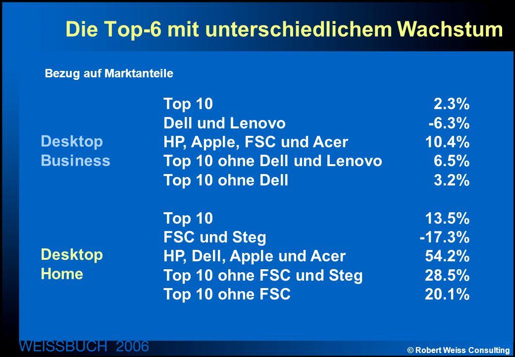 © Robert Weiss Consulting Die Top-6 mit unterschiedlichem Wachstum Top 102.3% Dell und Lenovo-6.3% HP, Apple, FSC und Acer10.4% Top 10 ohne Dell und Lenovo 6.5% Top 10 ohne Dell3.2% Top 1013.5% FSC und Steg-17.3% HP, Dell, Apple und Acer 54.2% Top 10 ohne FSC und Steg28.5% Top 10 ohne FSC20.1% Desktop Business Desktop Home Bezug auf Marktanteile