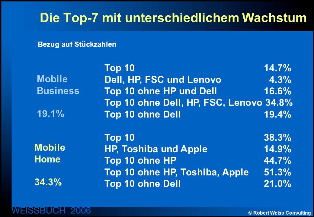 © Robert Weiss Consulting Die Top-7 mit unterschiedlichem Wachstum Mobile Business 19.1% Mobile Home 34.3% Top 1014.7% Dell, HP, FSC und Lenovo4.3% Top 10 ohne HP und Dell16.6% Top 10 ohne Dell, HP, FSC, Lenovo 34.8% Top 10 ohne Dell19.4% Top 1038.3% HP, Toshiba und Apple14.9% Top 10 ohne HP44.7% Top 10 ohne HP, Toshiba, Apple51.3% Top 10 ohne Dell21.0% Bezug auf Stückzahlen