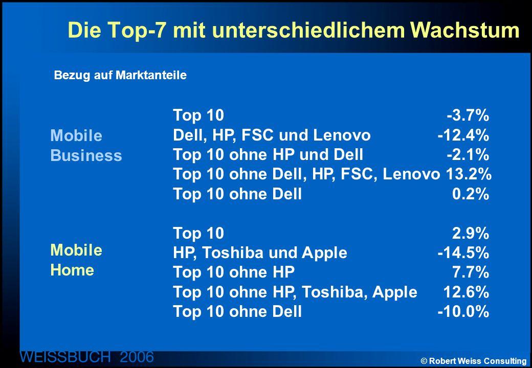 © Robert Weiss Consulting Die Top-7 mit unterschiedlichem Wachstum Top 10-3.7% Dell, HP, FSC und Lenovo-12.4% Top 10 ohne HP und Dell-2.1% Top 10 ohne Dell, HP, FSC, Lenovo 13.2% Top 10 ohne Dell0.2% Top 102.9% HP, Toshiba und Apple-14.5% Top 10 ohne HP7.7% Top 10 ohne HP, Toshiba, Apple12.6% Top 10 ohne Dell-10.0% Mobile Business Mobile Home Bezug auf Marktanteile