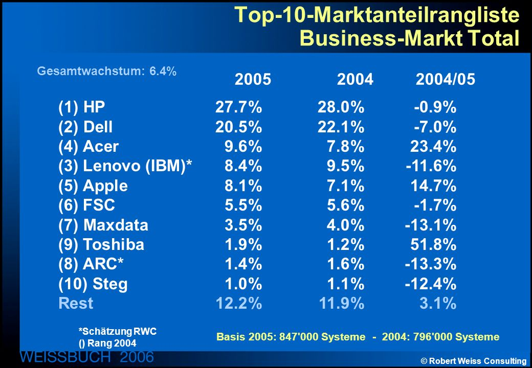 © Robert Weiss Consulting Top-10-Marktanteilrangliste Business-Markt Total (1) HP27.7%28.0%-0.9% (2) Dell20.5%22.1%-7.0% (4) Acer9.6%7.8%23.4% (3) Len