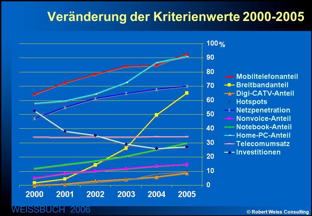 © Robert Weiss Consulting Veränderung der Kriterienwerte 2000-2005 %