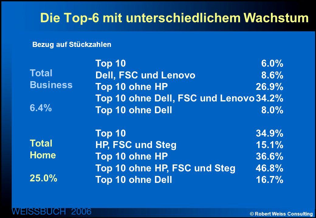 © Robert Weiss Consulting Die Top-6 mit unterschiedlichem Wachstum Top 106.0% Dell, FSC und Lenovo8.6% Top 10 ohne HP26.9% Top 10 ohne Dell, FSC und Lenovo34.2% Top 10 ohne Dell8.0% Top 1034.9% HP, FSC und Steg15.1% Top 10 ohne HP36.6% Top 10 ohne HP, FSC und Steg46.8% Top 10 ohne Dell16.7% Total Business 6.4% Total Home 25.0% Bezug auf Stückzahlen