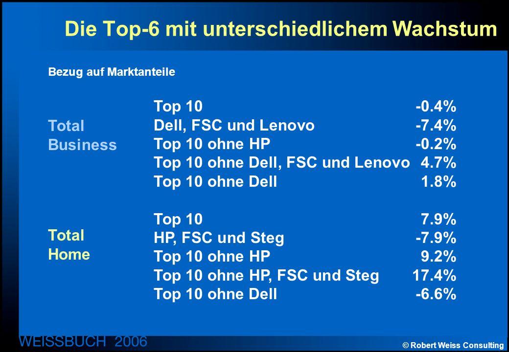 © Robert Weiss Consulting Die Top-6 mit unterschiedlichem Wachstum Top 10-0.4% Dell, FSC und Lenovo-7.4% Top 10 ohne HP-0.2% Top 10 ohne Dell, FSC und Lenovo4.7% Top 10 ohne Dell1.8% Top 107.9% HP, FSC und Steg-7.9% Top 10 ohne HP9.2% Top 10 ohne HP, FSC und Steg17.4% Top 10 ohne Dell-6.6% Total Business Total Home Bezug auf Marktanteile