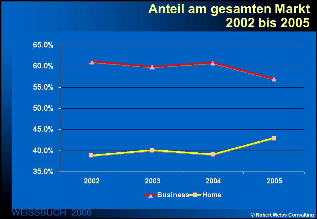 © Robert Weiss Consulting Anteil am gesamten Markt 2002 bis 2005