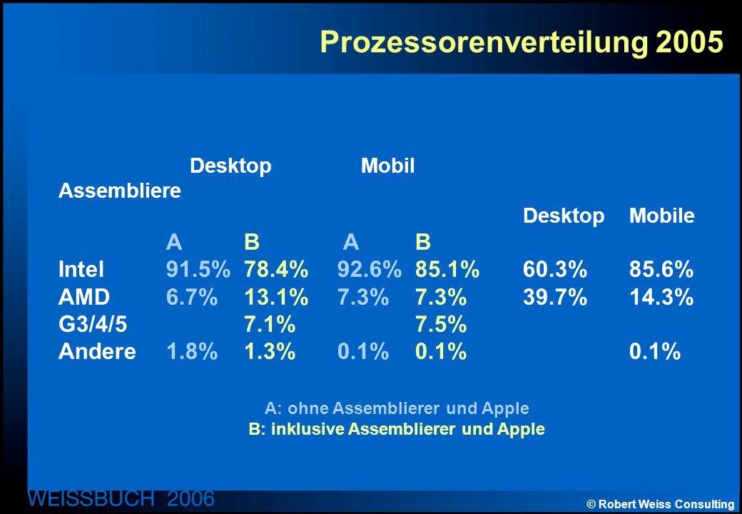 © Robert Weiss Consulting Prozessorenverteilung 2005 Desktop Mobil Assembliere DesktopMobile AB A B Intel91.5%78.4%92.6%85.1%60.3%85.6% AMD6.7%13.1%7.3%7.3%39.7%14.3% G3/4/57.1%7.5% Andere1.8%1.3%0.1%0.1%0.1% A: ohne Assemblierer und Apple B: inklusive Assemblierer und Apple