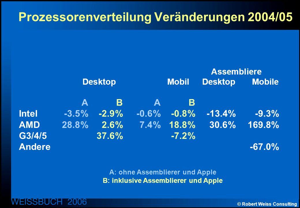 © Robert Weiss Consulting Prozessorenverteilung Veränderungen 2004/05 A: ohne Assemblierer und Apple B: inklusive Assemblierer und Apple Assembliere Desktop Mobil DesktopMobile ABAB Intel-3.5%-2.9%-0.6%-0.8%-13.4%-9.3% AMD28.8%2.6%7.4%18.8%30.6%169.8% G3/4/537.6%-7.2% Andere-67.0%