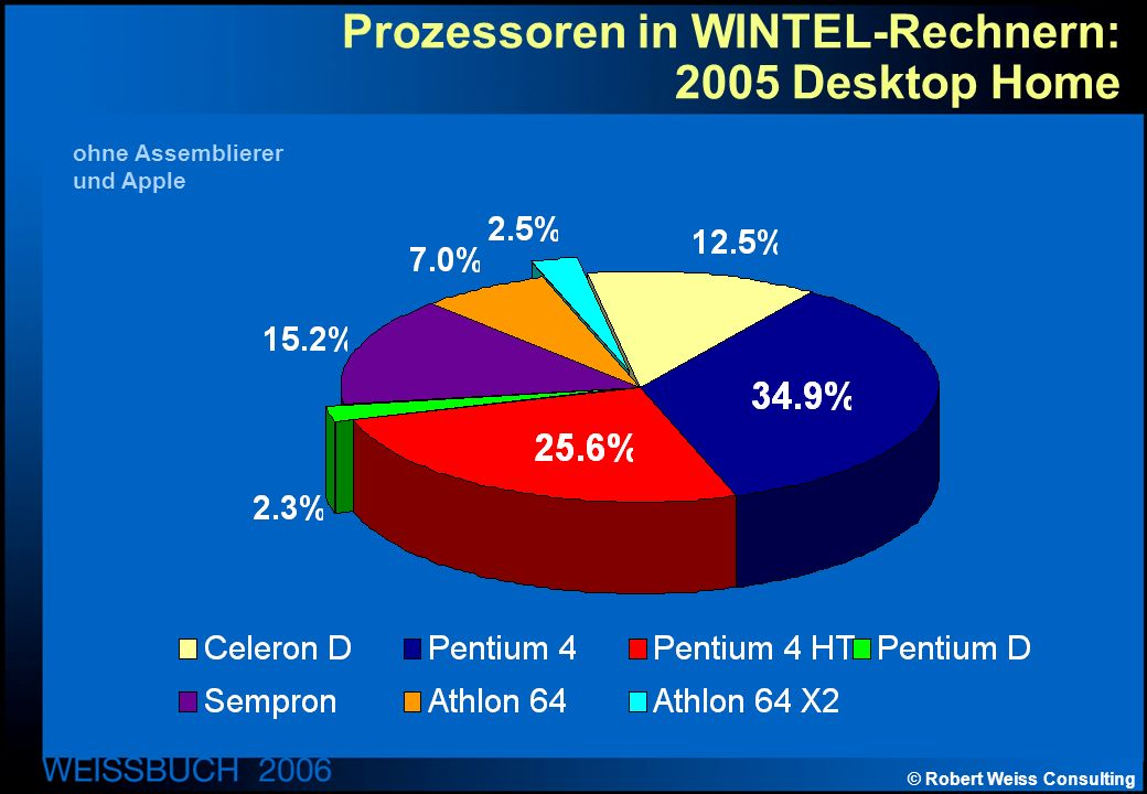 © Robert Weiss Consulting Prozessoren in WINTEL-Rechnern: 2005 Desktop Home ohne Assemblierer und Apple