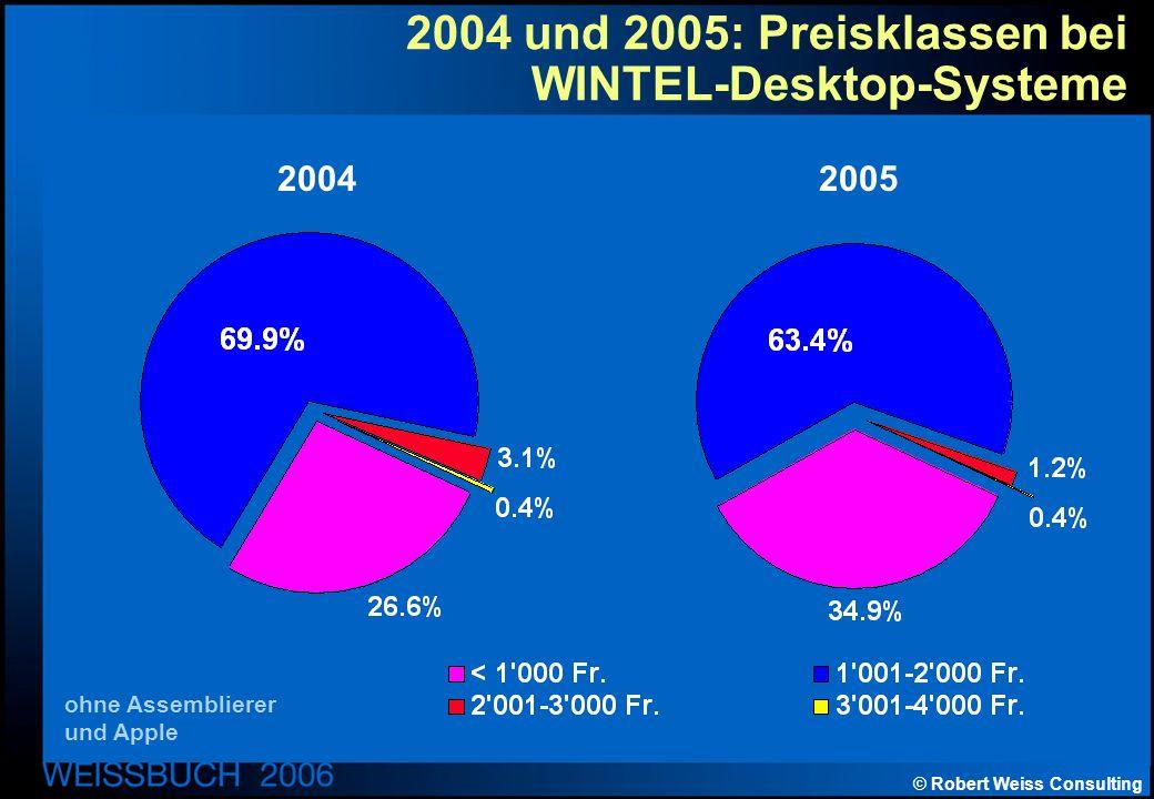 © Robert Weiss Consulting 2004 und 2005: Preisklassen bei WINTEL-Desktop-Systeme 20052004 ohne Assemblierer und Apple