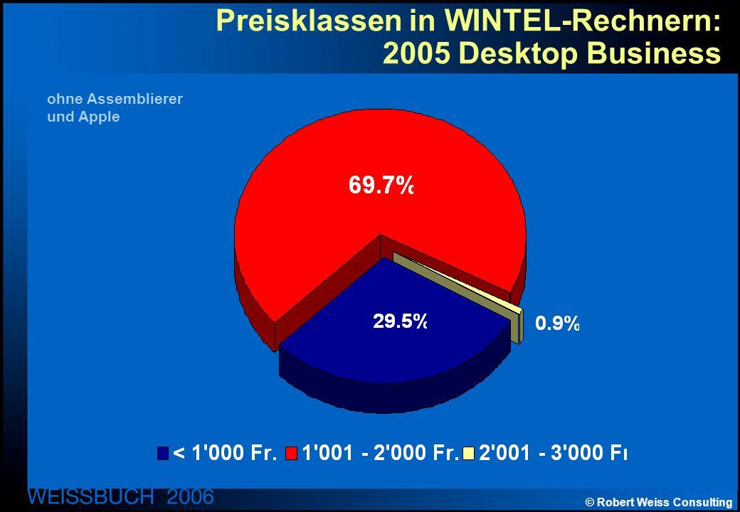 © Robert Weiss Consulting Preisklassen in WINTEL-Rechnern: 2005 Desktop Business ohne Assemblierer und Apple
