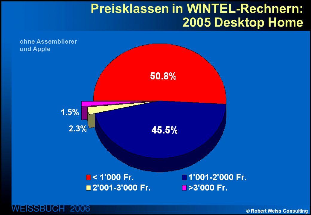 © Robert Weiss Consulting Preisklassen in WINTEL-Rechnern: 2005 Desktop Home ohne Assemblierer und Apple