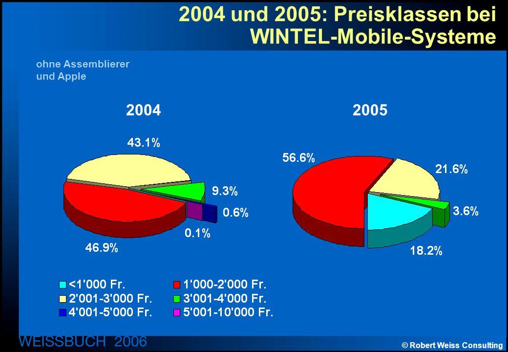 © Robert Weiss Consulting 2004 und 2005: Preisklassen bei WINTEL-Mobile-Systeme 20042005 ohne Assemblierer und Apple