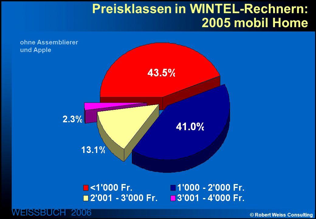 © Robert Weiss Consulting Preisklassen in WINTEL-Rechnern: 2005 mobil Home ohne Assemblierer und Apple