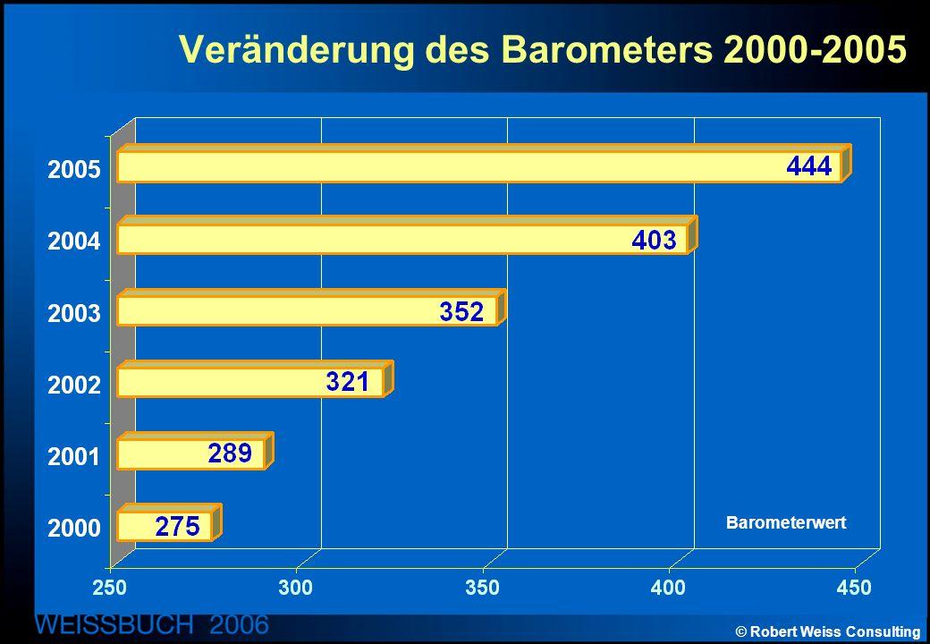 © Robert Weiss Consulting Veränderung des Barometers 2000-2005 Barometerwert