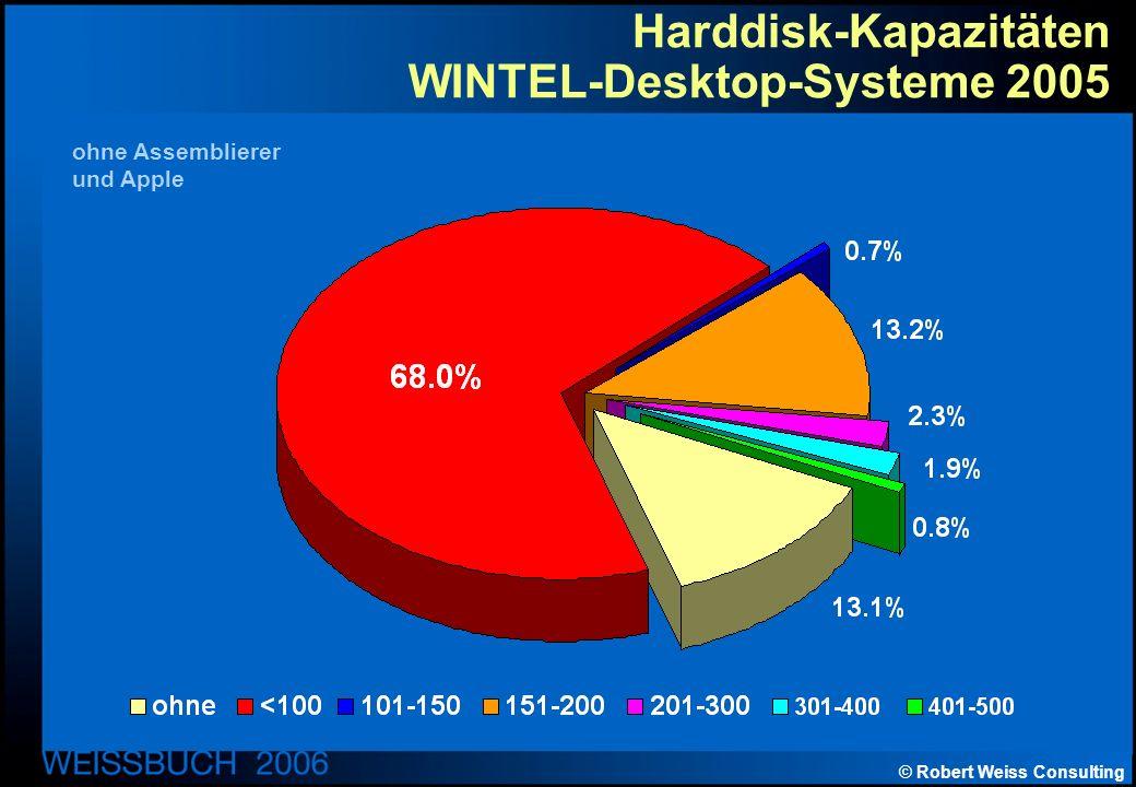 © Robert Weiss Consulting Harddisk-Kapazitäten WINTEL-Desktop-Systeme 2005 ohne Assemblierer und Apple