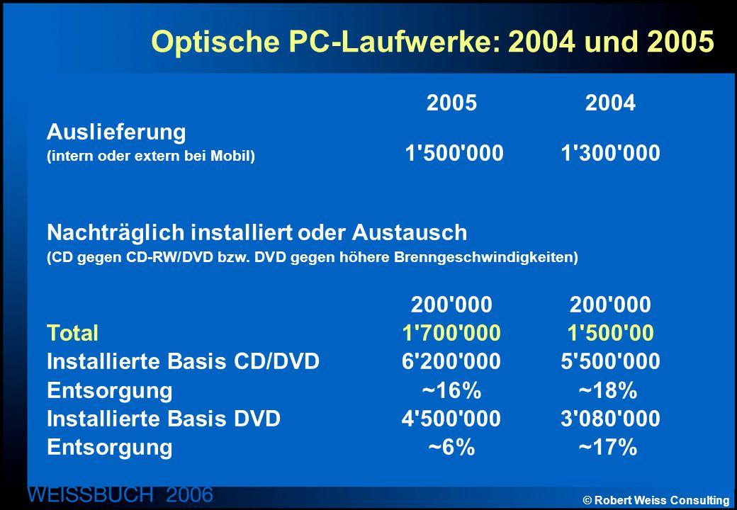 © Robert Weiss Consulting Optische PC-Laufwerke: 2004 und 2005 2005 2004 Auslieferung (intern oder extern bei Mobil) 1 500 000 1 300 000 Nachträglich installiert oder Austausch (CD gegen CD-RW/DVD bzw.