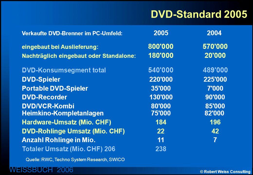 © Robert Weiss Consulting DVD-Standard 2005 Verkaufte DVD-Brenner im PC-Umfeld: 20052004 eingebaut bei Auslieferung: 800 000 570 000 Nachträglich eingebaut oder Standalone: 180 000 20 000 DVD-Konsumsegment total 540 000 489 000 DVD-Spieler220 000 225 000 Portable DVD-Spieler35 000 7 000 DVD-Recorder130 000 90 000 DVD/VCR-Kombi80 000 85 000 Heimkino-Kompletanlagen75 00082 000 Hardware-Umsatz (Mio.