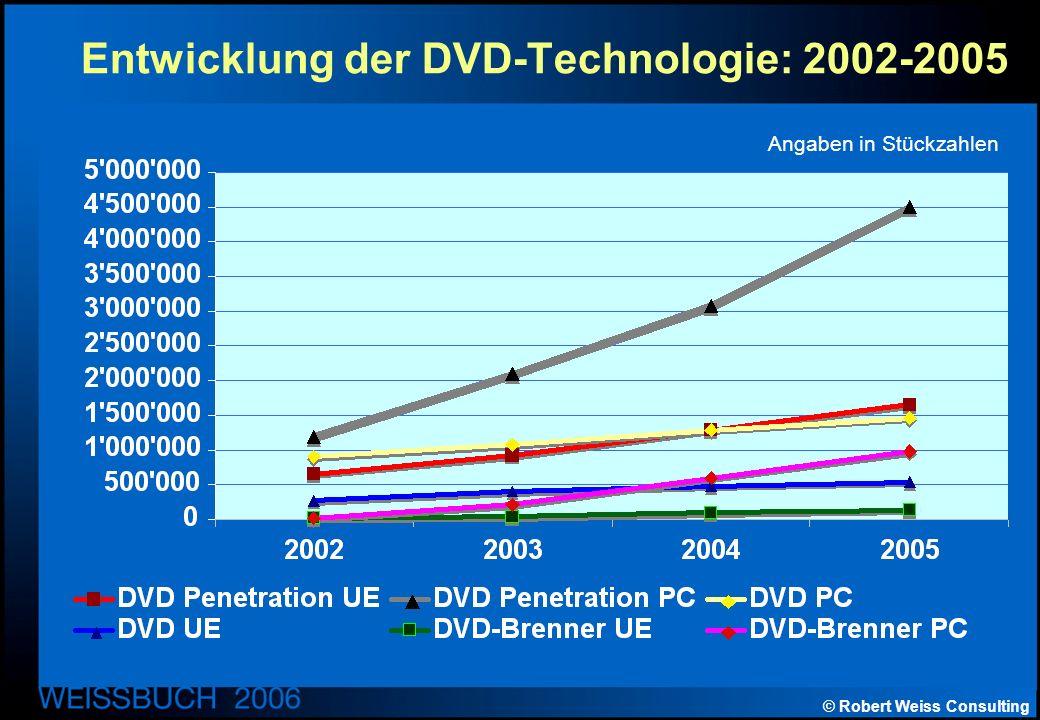 © Robert Weiss Consulting Entwicklung der DVD-Technologie: 2002-2005 Angaben in Stückzahlen