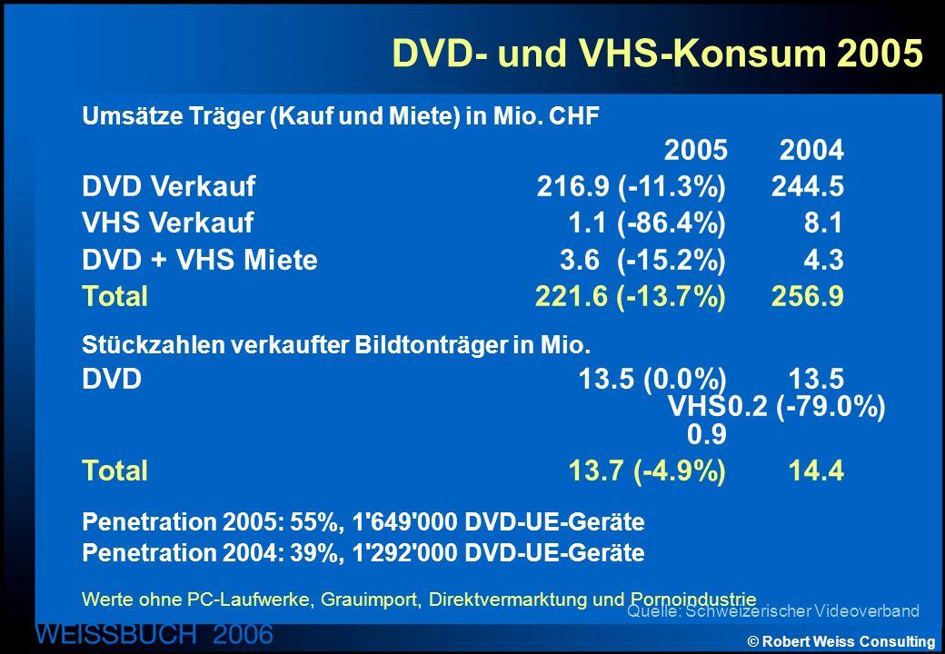 © Robert Weiss Consulting DVD- und VHS-Konsum 2005 Umsätze Träger (Kauf und Miete) in Mio.