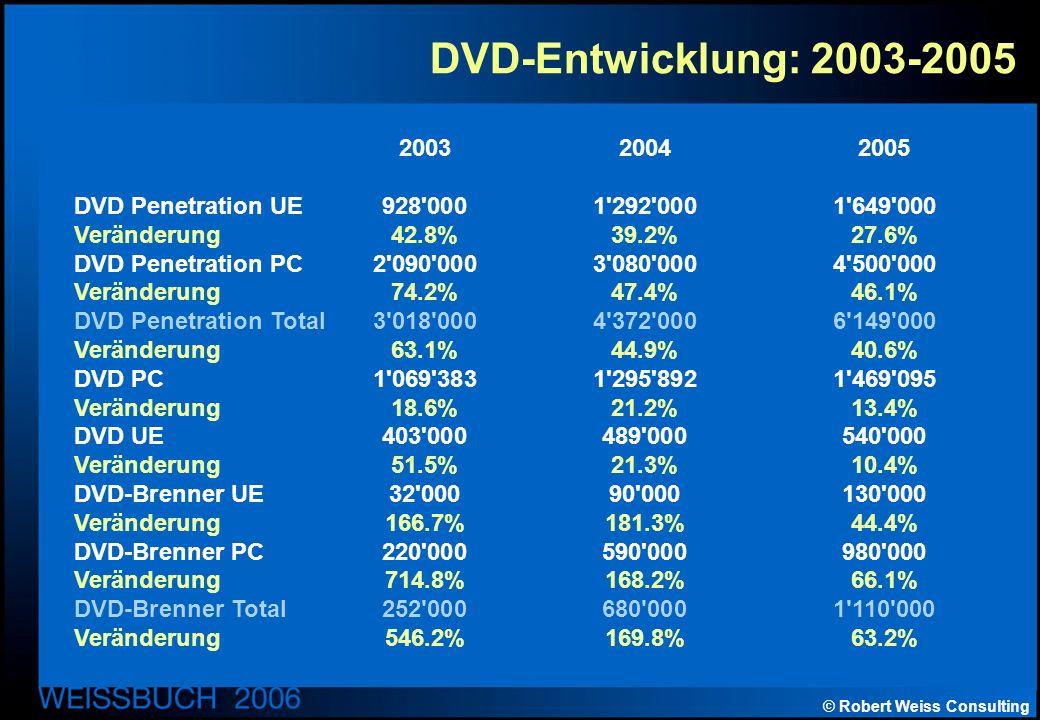 © Robert Weiss Consulting DVD-Entwicklung: 2003-2005 200320042005 DVD Penetration UE928 0001 292 0001 649 000 Veränderung42.8%39.2%27.6% DVD Penetration PC2 090 0003 080 0004 500 000 Veränderung74.2%47.4%46.1% DVD Penetration Total3 018 0004 372 0006 149 000 Veränderung63.1%44.9%40.6% DVD PC1 069 3831 295 8921 469 095 Veränderung18.6%21.2%13.4% DVD UE403 000489 000540 000 Veränderung51.5%21.3%10.4% DVD-Brenner UE32 00090 000130 000 Veränderung166.7%181.3%44.4% DVD-Brenner PC220 000590 000980 000 Veränderung 714.8%168.2%66.1% DVD-Brenner Total252 000680 0001 110 000 Veränderung 546.2%169.8%63.2%