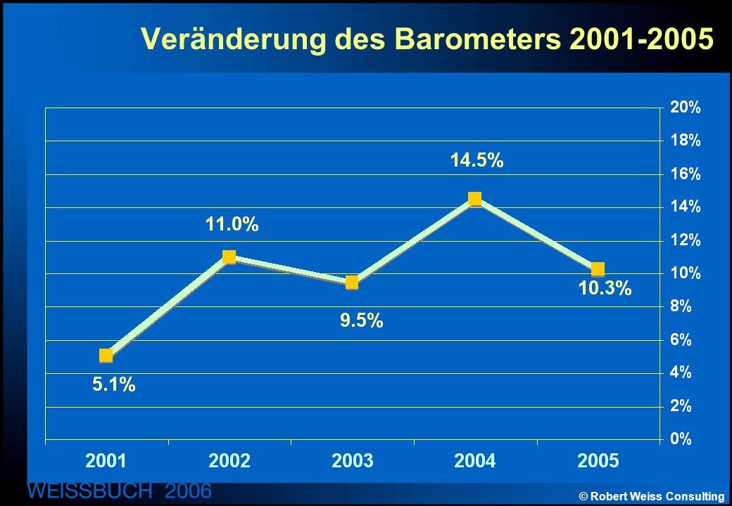 © Robert Weiss Consulting Veränderung des Barometers 2001-2005