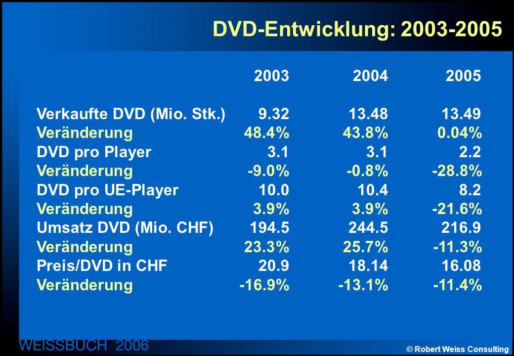 © Robert Weiss Consulting DVD-Entwicklung: 2003-2005 200320042005 Verkaufte DVD (Mio.
