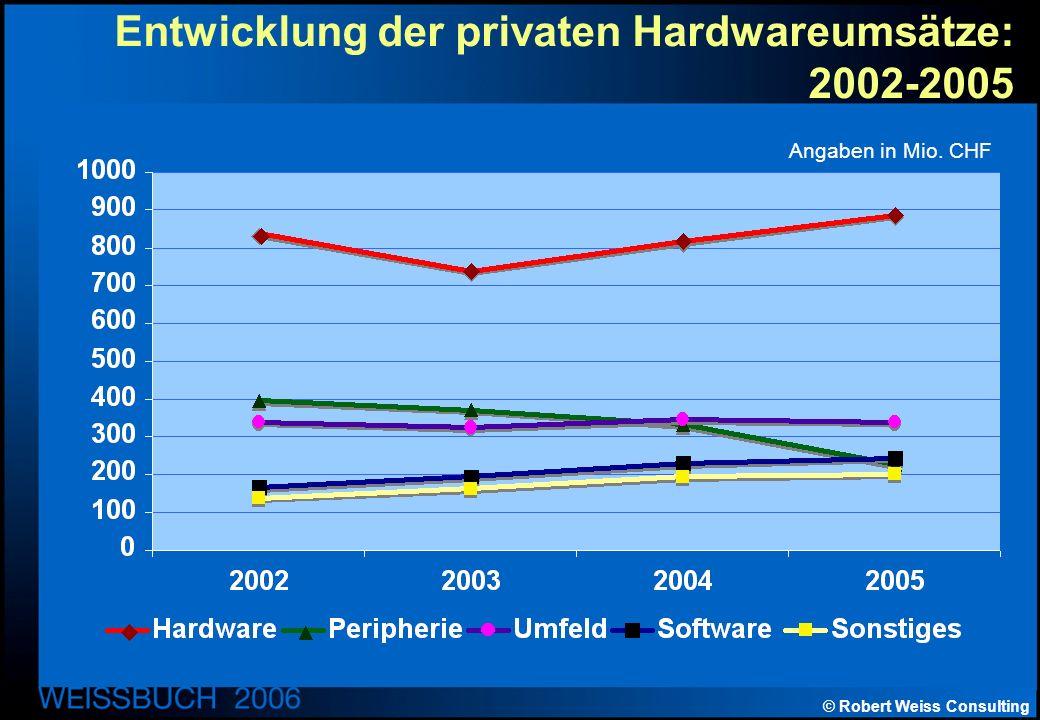 © Robert Weiss Consulting Entwicklung der privaten Hardwareumsätze: 2002-2005 Angaben in Mio. CHF
