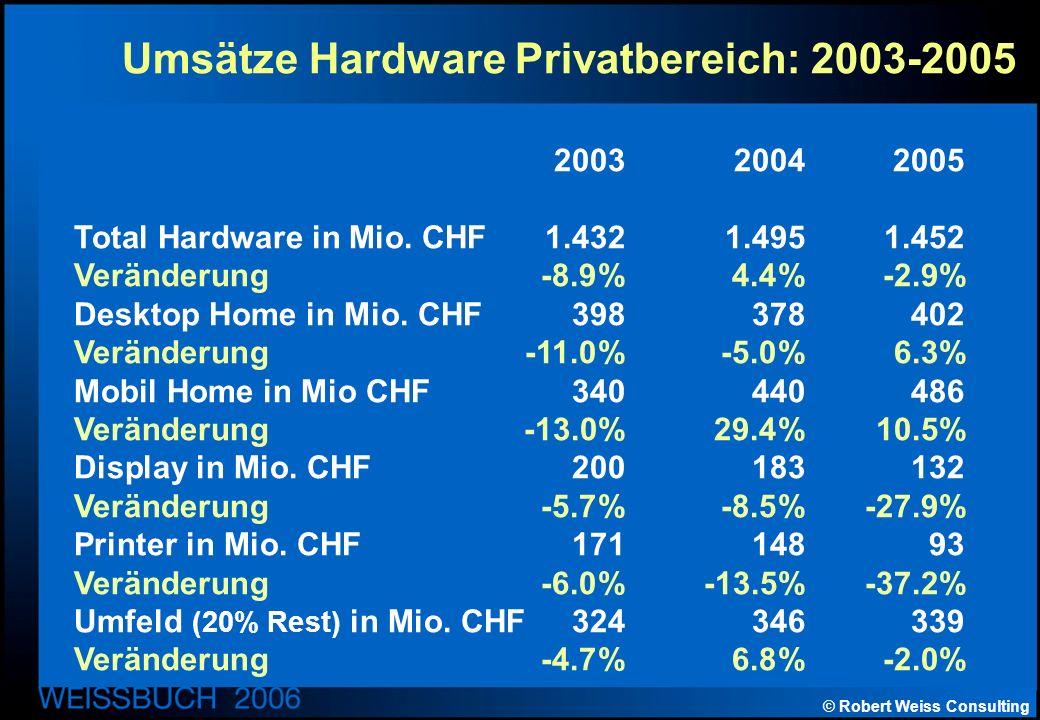 © Robert Weiss Consulting Umsätze Hardware Privatbereich: 2003-2005 200320042005 Total Hardware in Mio.