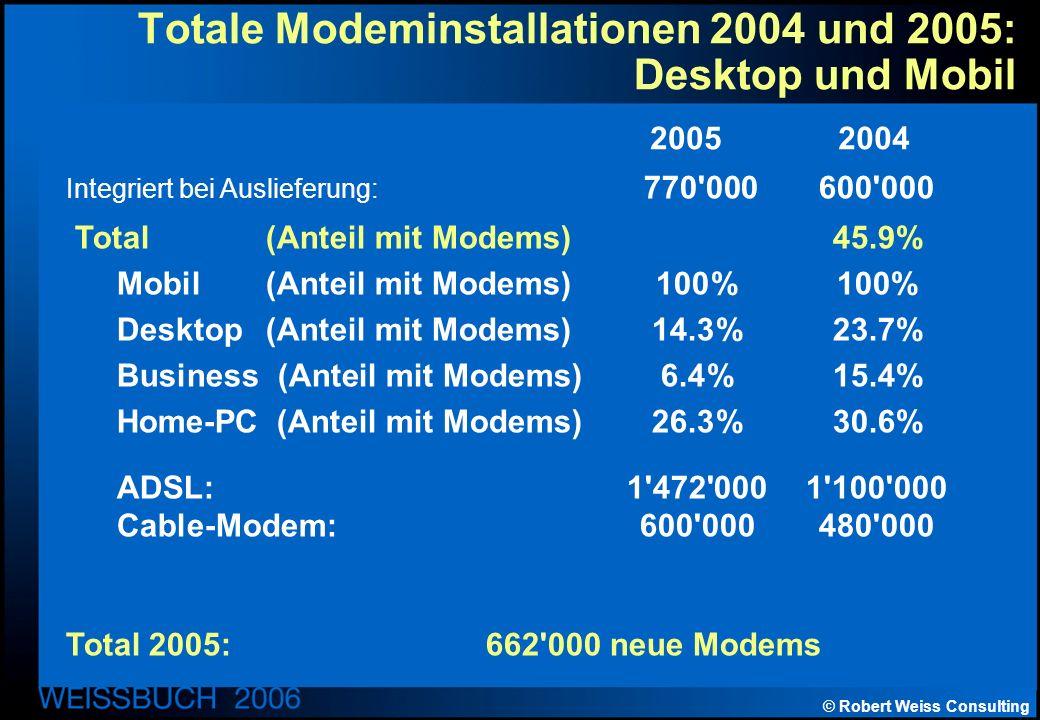 © Robert Weiss Consulting Totale Modeminstallationen 2004 und 2005: Desktop und Mobil Integriert bei Auslieferung: 770 000 600 000 Total (Anteil mit Modems)45.9% Mobil (Anteil mit Modems)100%100% Desktop (Anteil mit Modems)14.3%23.7% Business (Anteil mit Modems)6.4%15.4% Home-PC (Anteil mit Modems)26.3%30.6% ADSL:1 472 0001 100 000 Cable-Modem:600 000480 000 Total 2005:662 000 neue Modems 20052004