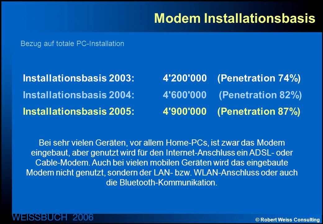 © Robert Weiss Consulting Modem Installationsbasis Installationsbasis 2003:4 200 000 (Penetration 74%) Installationsbasis 2004:4 600 000 (Penetration 82%) Installationsbasis 2005:4 900 000(Penetration 87%) Bezug auf totale PC-Installation Bei sehr vielen Geräten, vor allem Home-PCs, ist zwar das Modem eingebaut, aber genutzt wird für den Internet-Anschluss ein ADSL- oder Cable-Modem.